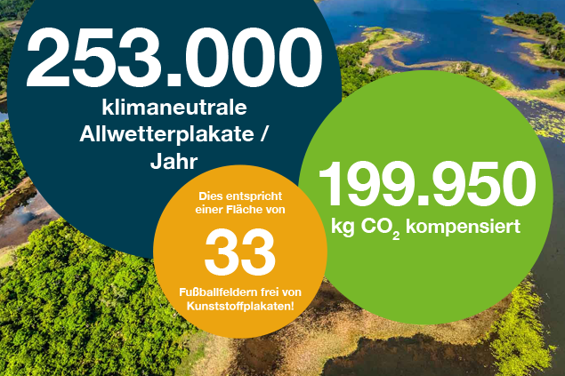 Klimaneutrale Allwetterplakate von Staudigl-Druck